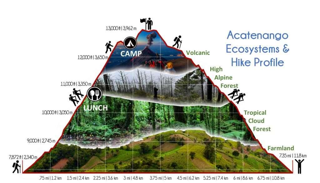 Acatenango Volcano Profile